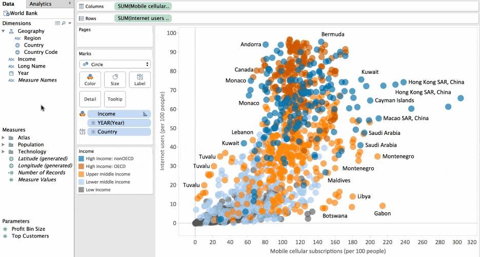 Data Analysis board in Tableau
